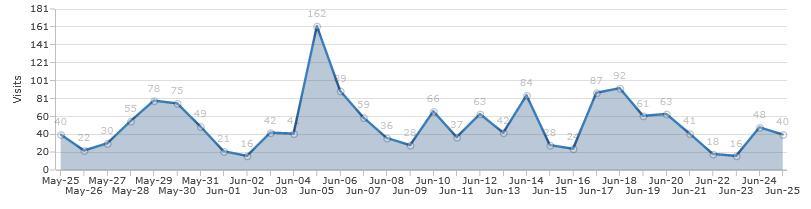RankRanger Traffic Analysis