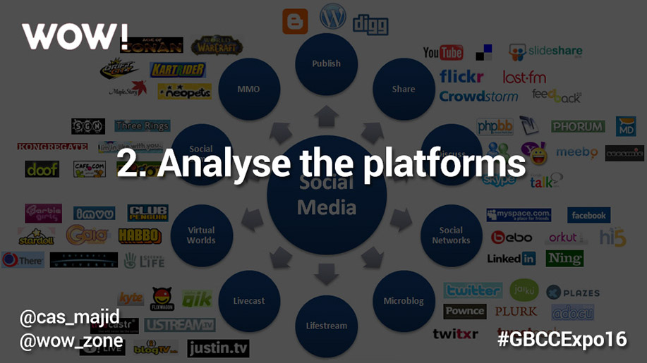 Analyse the platforms