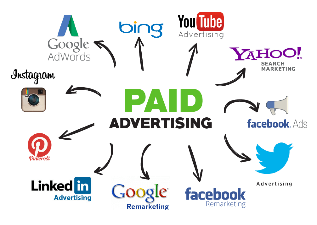 Google Ads vs Paid Social Media Advertising Feature Image